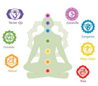 simbolos-7-chakras
