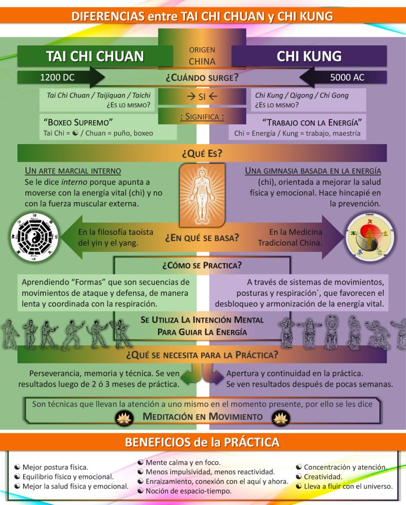 diferencia tai chi y chi kung